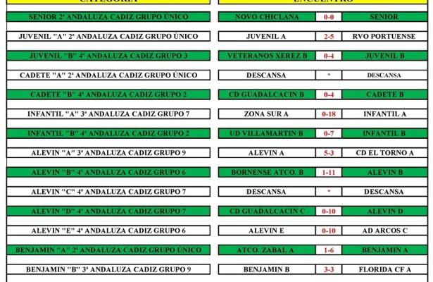 Resultados 5 y 6 de marzo