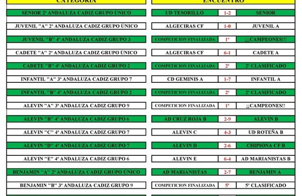 Resultados 31 abril y 1 mayo